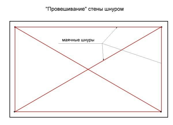 Это самый точный вариант провешивания шнуром, можно просто натянуть две линии снизу и сверху