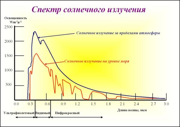 Эволюция приспособила наши глаза к вполне конкретному спектру освещения.