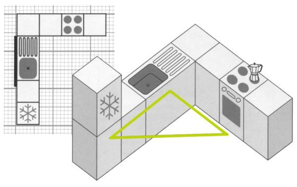 Фото наглядно демонстрирует один из возможных вариантов правильной расстановки рабочего треугольника