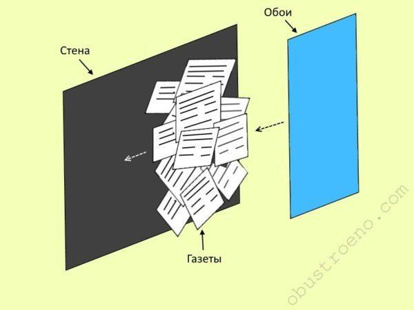 Газеты легко клеятся на стену, а обои легко клеятся на газеты
