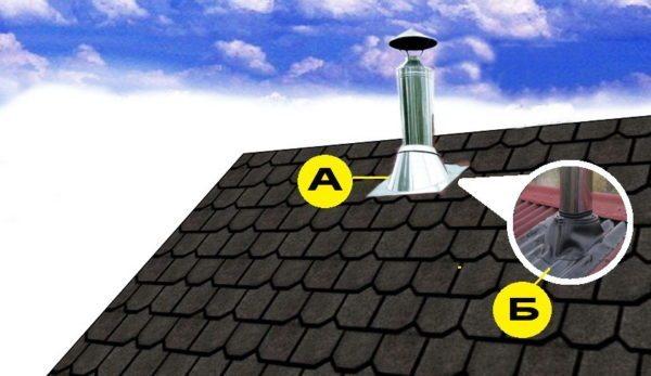 Герметизация стыка крыши с дымоотводом осуществляется при помощи специального кожуха — прохода