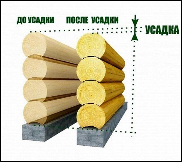 Герметизацию деревянного фасада следует производить после усадки сруба.
