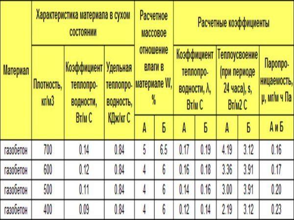 Характеристики некоторых марок газобетона.