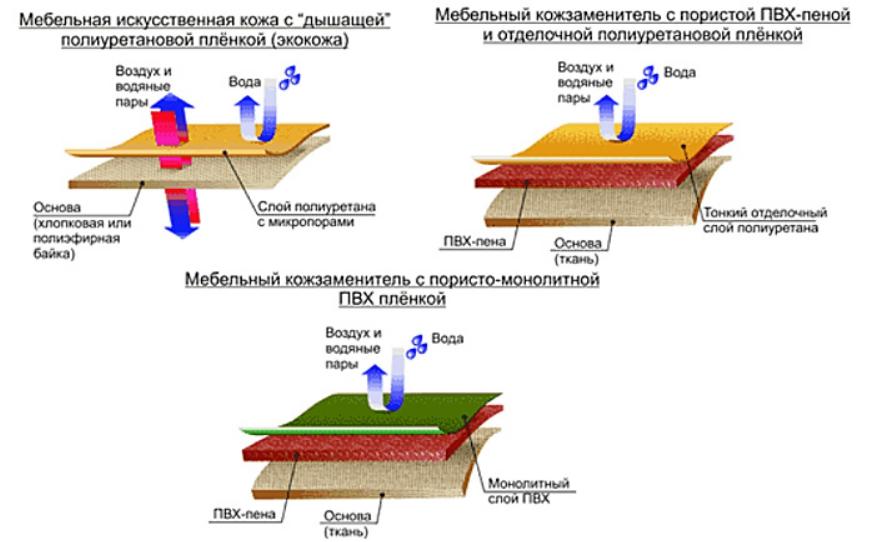 По этому рисунку несложно понять, что экокожа — это единственный искусственный аналог кожи пропускающий воздух и испарения