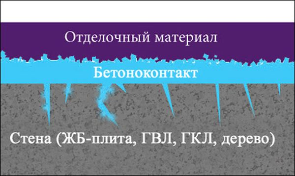 Принцип работы бетоноконтакта.