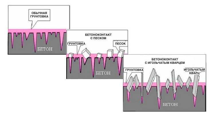 Еще одно объяснение принципа работы бетоноконтактной грунтовки.