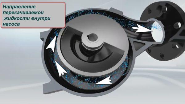 Интегрированные в корпус режущие лопасти закручивают жидкость, придавая ей движение и одновременно перемалывая твердые включения