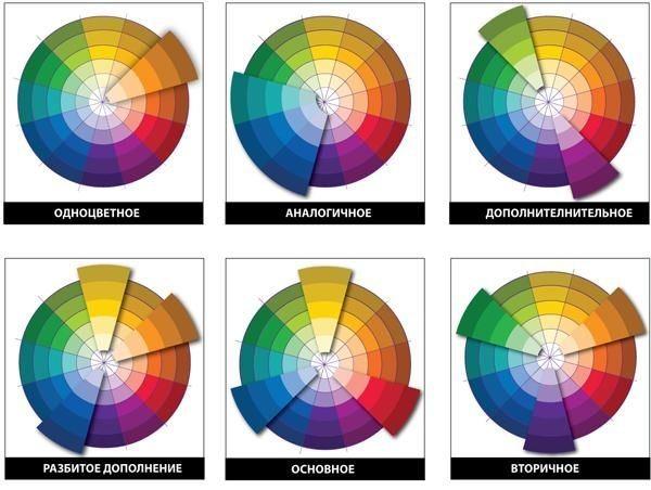 Использование классического цветового круга.