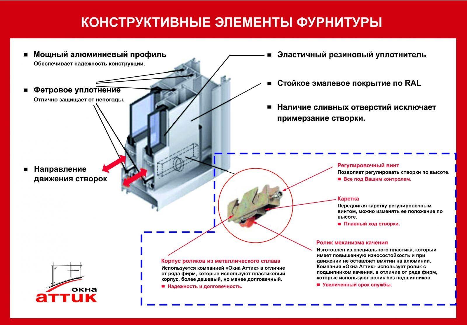 Как установить алюминиевое окно Строительный портал