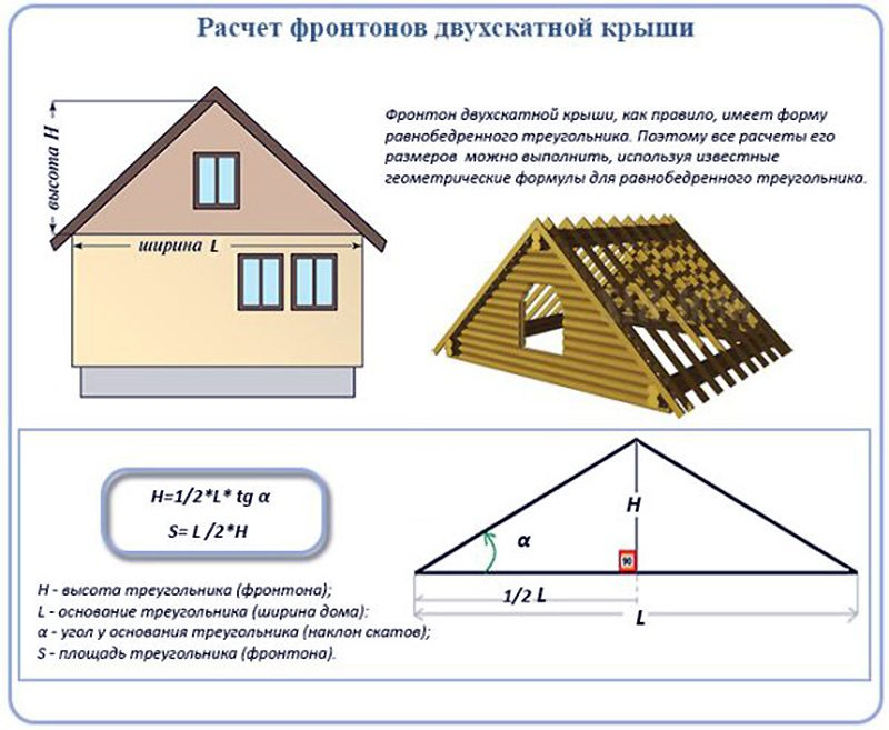 формула расчета крыши