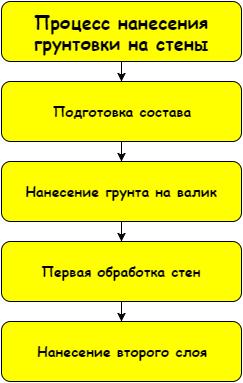 Как видите, схема очень проста и понятна