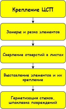 Каждый этап важен и влияет на качество работы