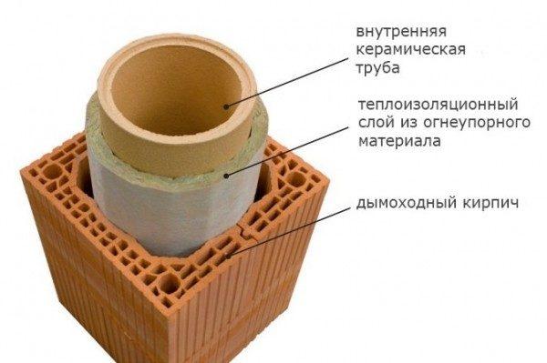 Керамический утепленный каркас для отделки круглых дымоходов.