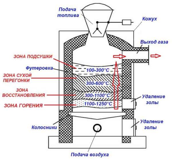 Классическая схема пиролизного генератора.