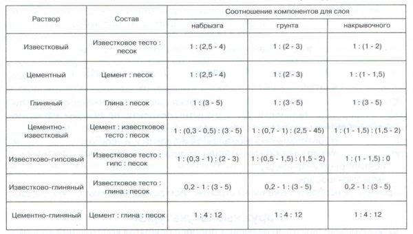Классические пропорции рабочих составов.