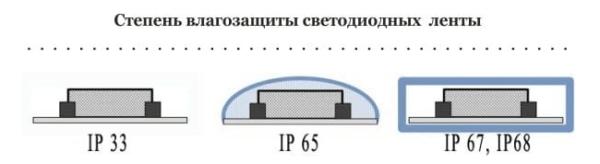 Классификация светодиодных лент по степени влагозащищенности.
