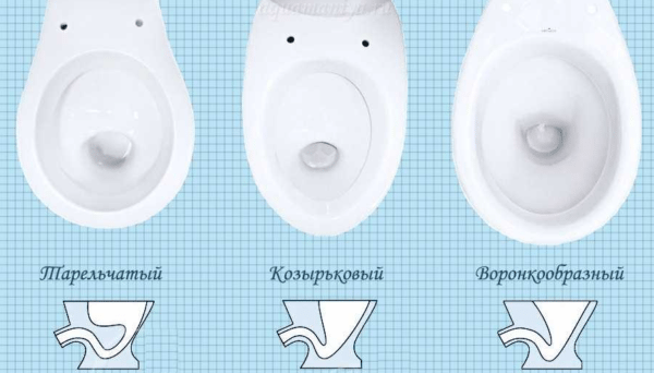 Классификация унитазов в зависимости от типа чаши