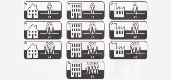 Классы покрытия и пиктограммы, указывающие на тип помещения.
