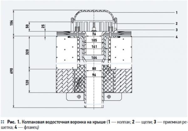 Конструктивные основные элементы принимающей воду воронки.