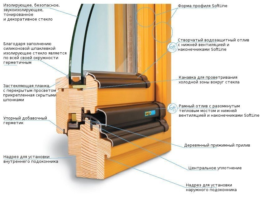 Деревянные окна, установка и регулировка, пошаговая инструкц.