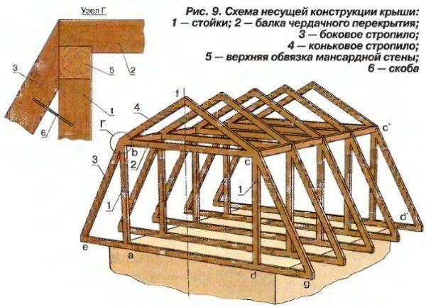 Устройство двухскатной мансардной крыши своими руками 77