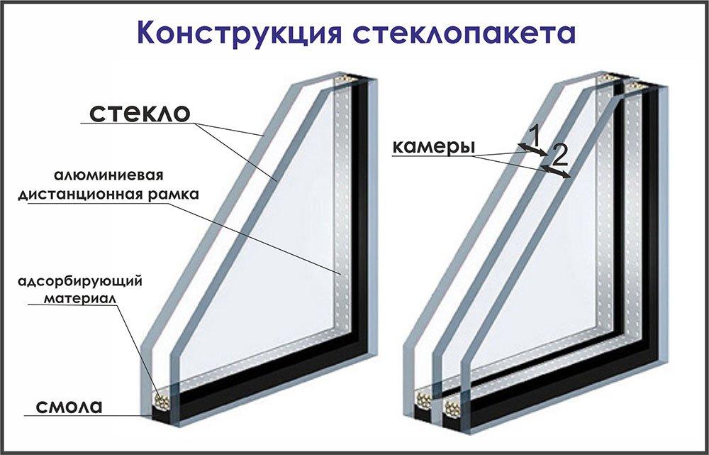 Как утеплить однокамерный стеклопакет своими руками 95
