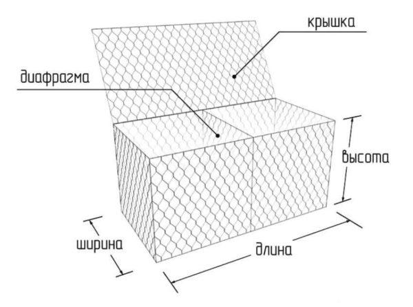 Коробчатые сетки считаются самыми прочными.