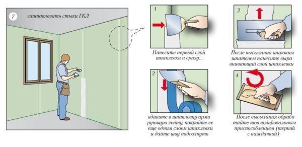 Краткая инструкция по шпаклевке стыков ГКЛ