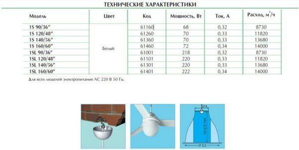 Краткие технические характеристики некоторых моделей.