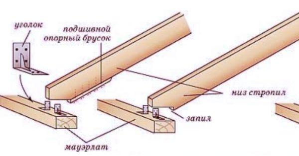 Крепление СН путем запила требует установки кобылок для устройства свеса