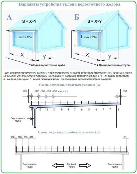 Максимальная нагрузка на 1 водосточную воронку составляет 12 м отлива.
