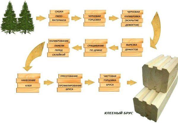 На фото — основные этапы изготовления клееного бруса