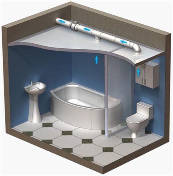 На фото показана схема потолочной вентиляции ванной комнаты и санузла.