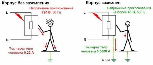 На рисунке показана причина поражения током и схема решения этой проблемы