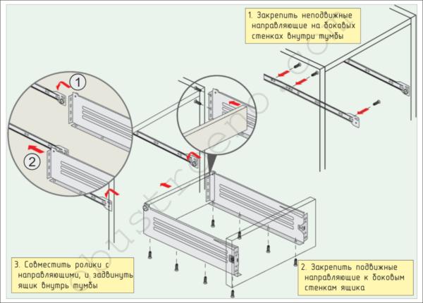 На схеме показан порядок монтажа выдвижных ящиков на роликовых направляющих.