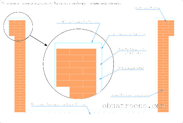 На схеме показан порядок укладки полимерной пленки.