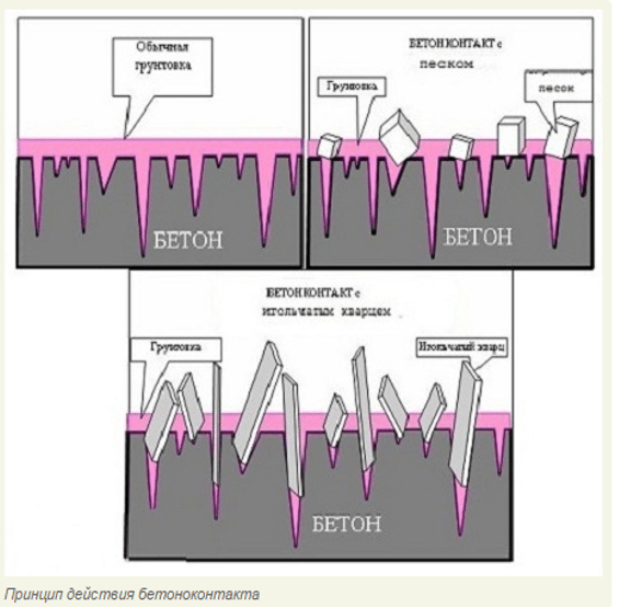 На схеме показан принцип действия адгезионного грунта типа бетоноконтакт