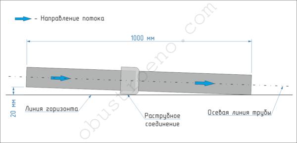 На схеме показан требуемый уклон и правильное соединение раструба канализационных труб.