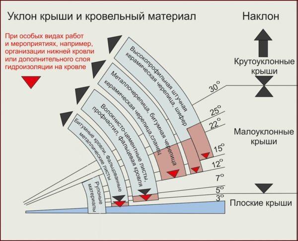 На схеме показан угол наклона крыши в зависимости от вида кровельного покрытия.