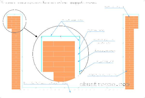 На схеме показана отделка бассейна облицовочной плиткой.
