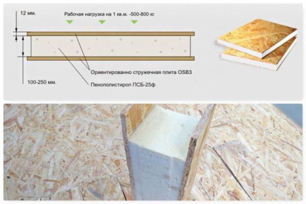 На схеме показано, как устроена сэндвич панель из ОСП и пенопласта