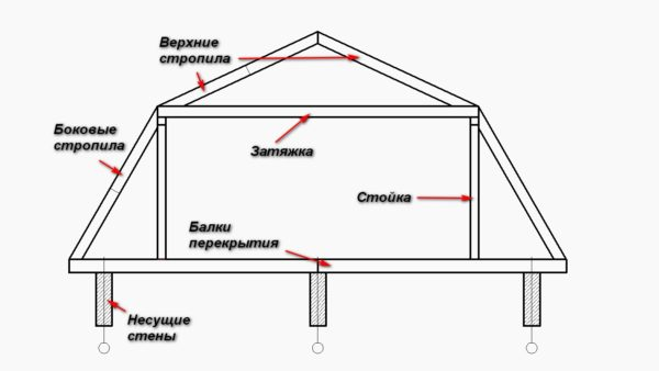 На схеме показано, какую стропильную систему можно построить самому в качестве второго этажа загородного дома или дачи