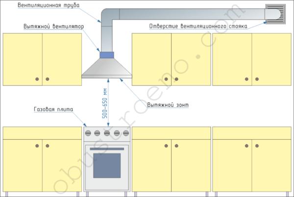 На схеме показано правильное расположение и основные элементы кухонной вытяжки.