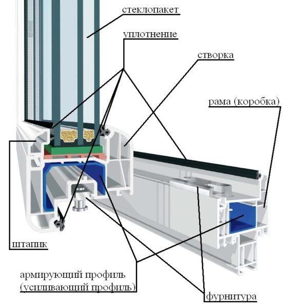 На схеме показано устройство пластиковых окон