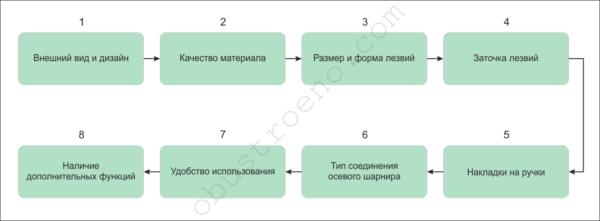 На схеме показаны критерии выбора ножниц для кухни.