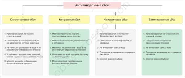 На схеме показаны основные характеристики антивандальных обоев.