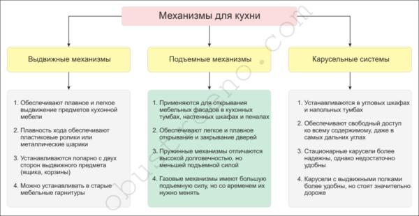 На схеме показаны основные свойства вспомогательных механизмов для кухни.