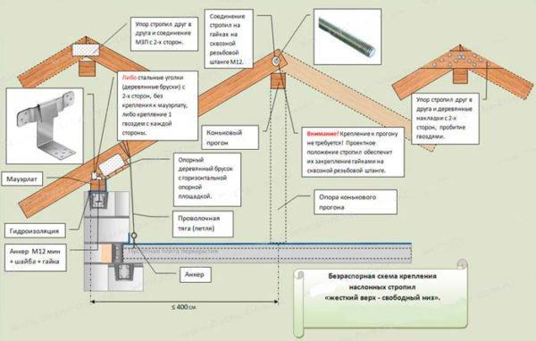 На схеме — устройство безраспорной стропильной системы