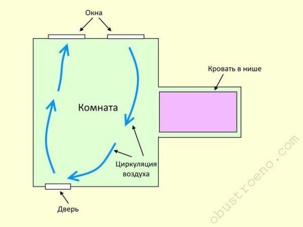 На схеме видно, как потоки воздуха, движущиеся между окнами и входной дверью, проходят мимо алькова