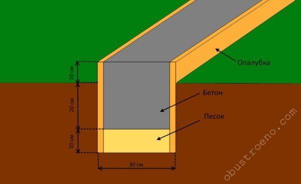 На схеме закладки ленточного фундамента можно ознакомиться с толщиной песчаной подушки и бетонного слоя